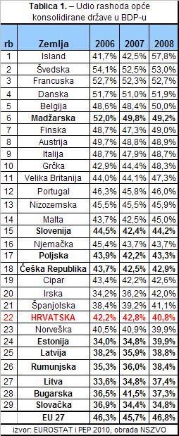 Udio rashoda opće  konsolidirane države u BDP-u