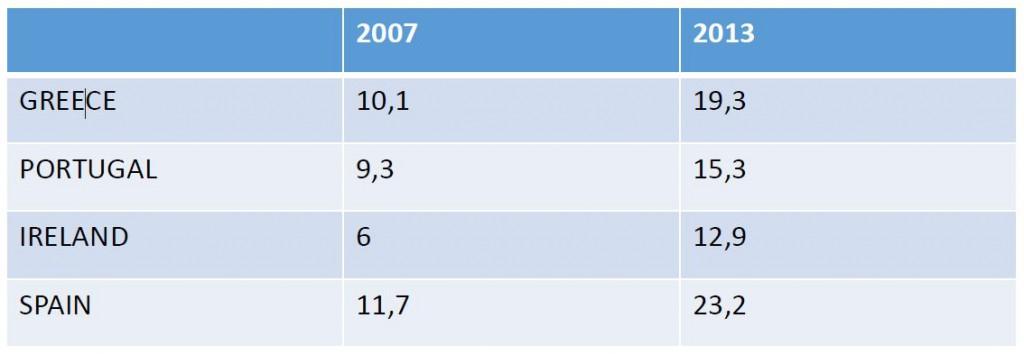 Tablica 1 – Strukturna nezaposlenost u europskim zemljama