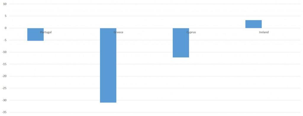 Graf 2 – Kretanje ekonomske aktivnosti nakon ulaska u režim Trojke (uključuje prognozu za 2014)