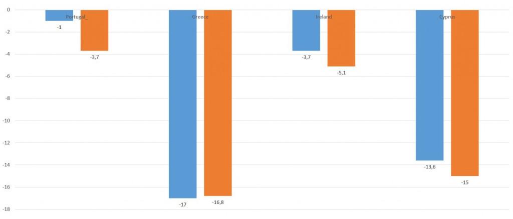 Graf 5 – Kretanje nominalne i realne plaće po radniku od početka implementacije programa Trojke pa do 2014.