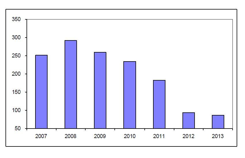 Graf 6 – Broj sklopljenih kolektivnih sporazuma u Portugalu