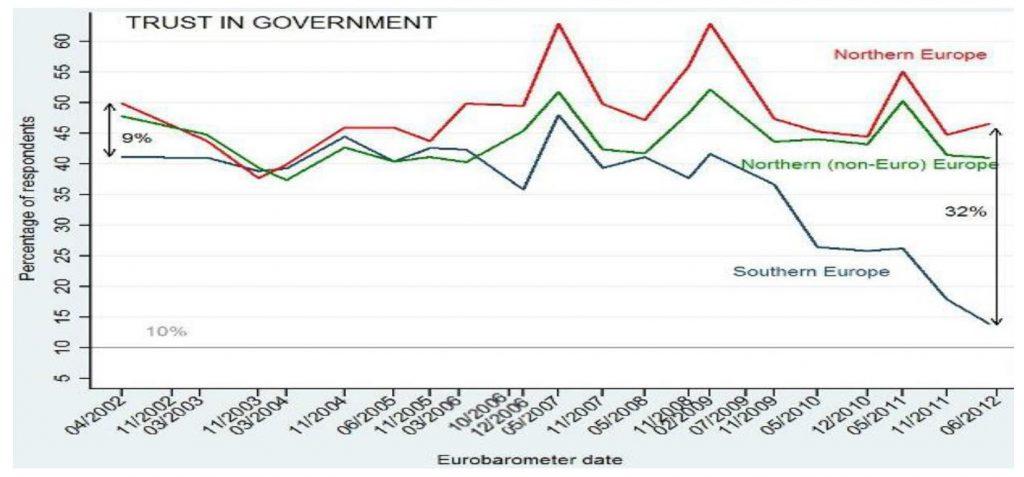 Graf 7 – Povjerenje u vlast u Europi
