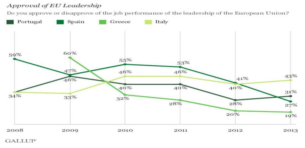 Graf 8 – Podrška vodstvu EU