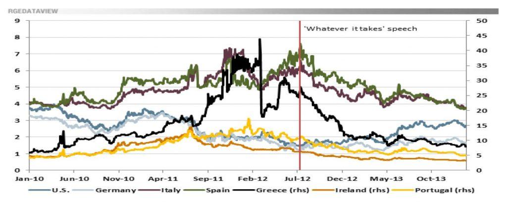Graf 9 – Kretanje kamatnih stopa na zaduživanje države
