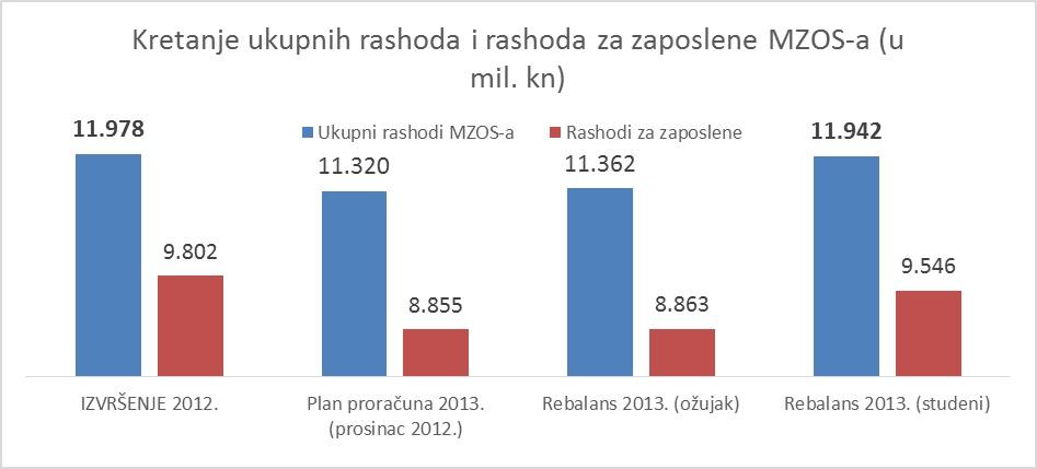 grafikon_rashodi
