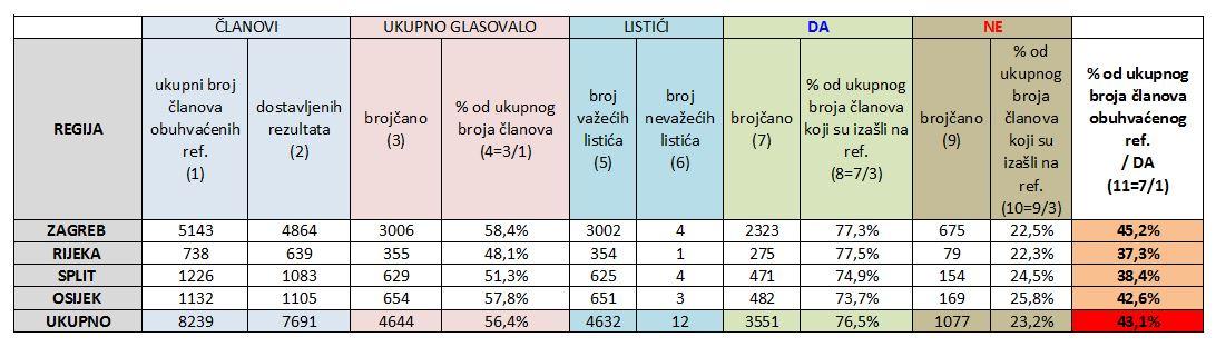rezultati_referenduma